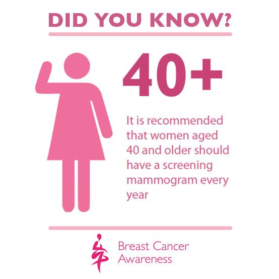 Mammograms can detect breast cancer early and promote early treatment