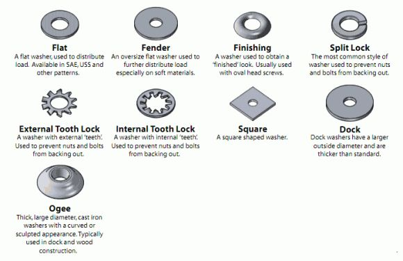 Visual Glossary of Screws, Nuts, and Washers