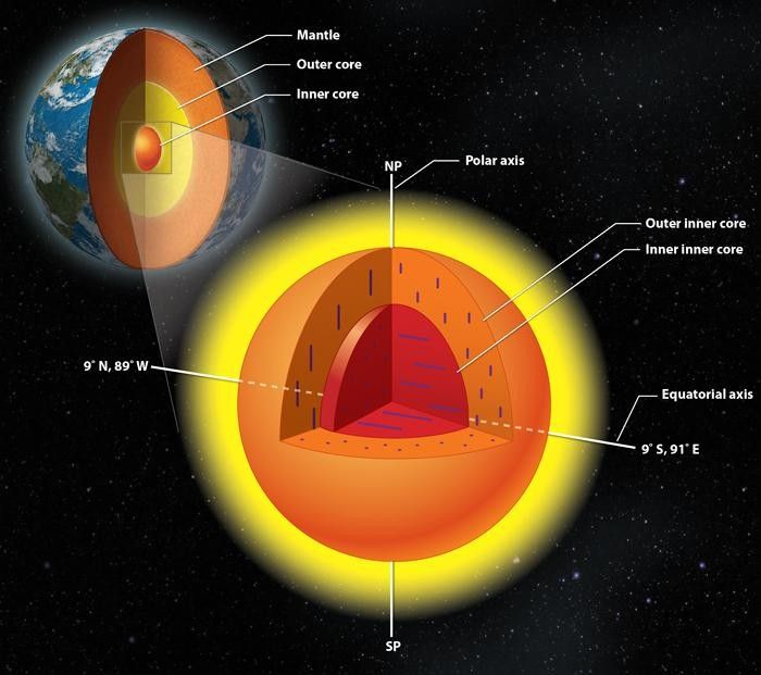 Earth's surprise inside: Geologists unlock mysteries of the planet's inner core - A research team from the University of Illinois and colleagues in China found earth's inner core has an inner core of its own, with crystals aligned in a different direction.