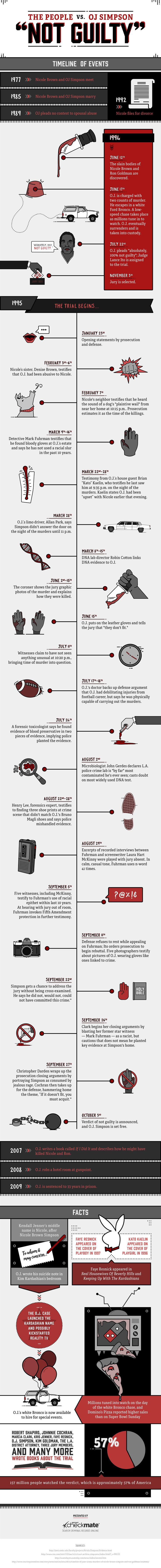 The True Timeline Behind The People Vs. OJ Simpson! (Infographic Magic) | All Things Crime Blog