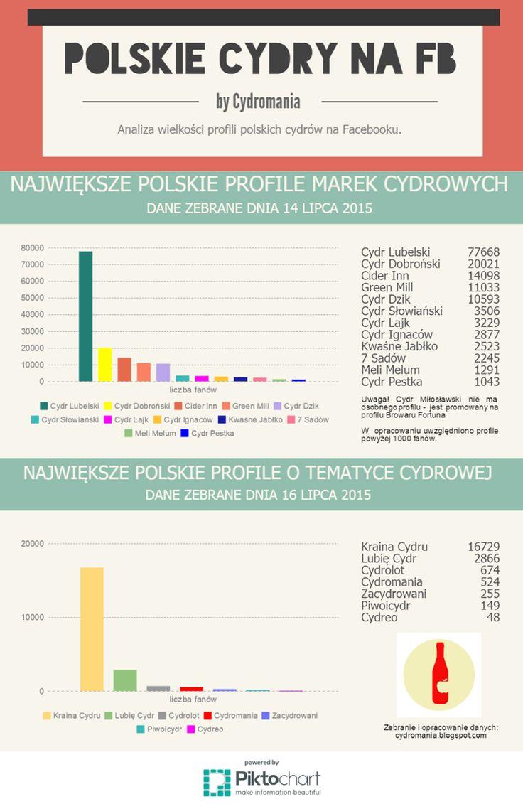 Największe polskie fanpage marek cydrowych #cydr #cydromania