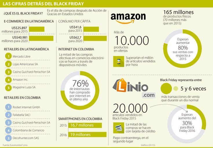 Empresas esperan aumentar sus ventas 30% durante el Black Friday
