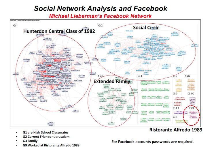 social network analysis thesis Social networks & social network analysis in companies - an overview of the internal and external power of social networks - markus hoffmann - seminar paper.