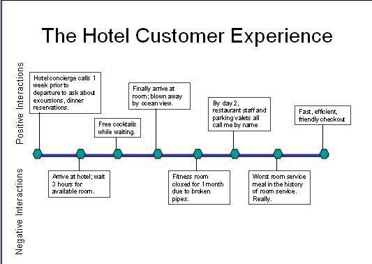 Customer Journey Map for Hotels Source: jradsdale.files.wordpress.com