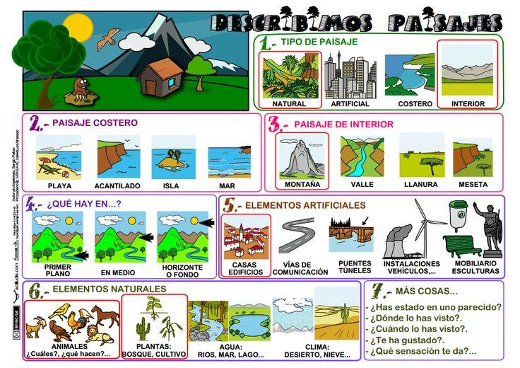 Mural para describir paisajes. http://www.actiludis.com/wp-content/uploads/2013/05/Describir-paisajes.pdf