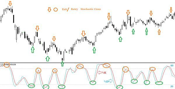 The Stochastic Indicator Lies In The Fact That The Rising Price