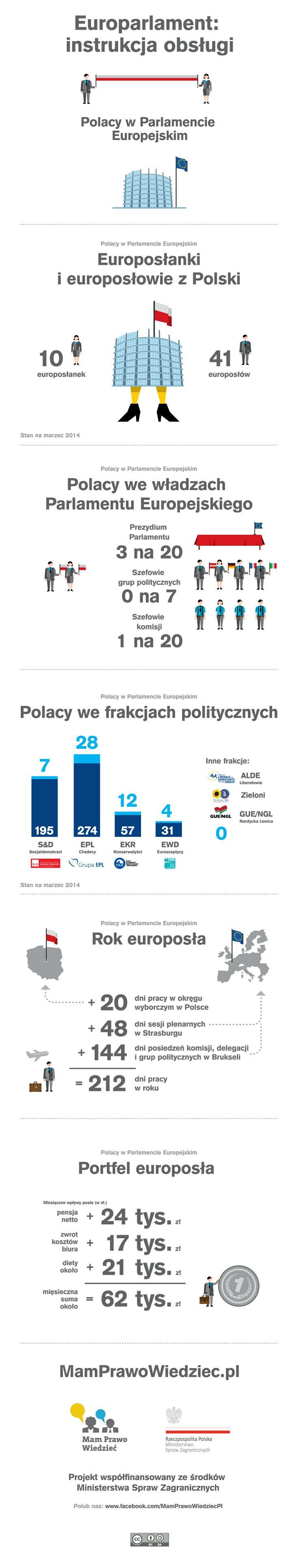 Europosłanki i europosłowie z Polski