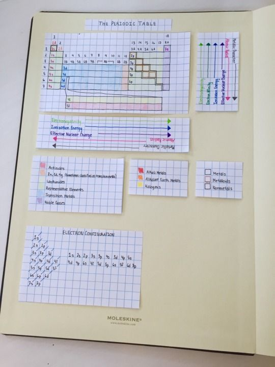 Chemistry notes inspiration. Love the graph paper in blank notebook. Very visual. ||| student study revise school university