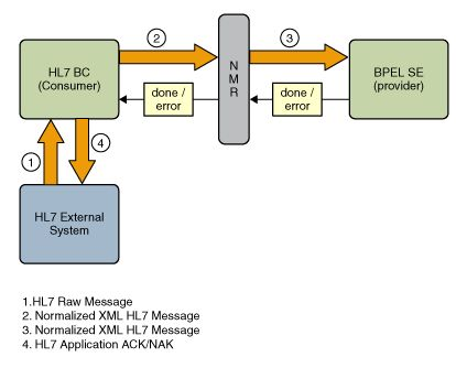 HL7 Binding Component as a Consumer