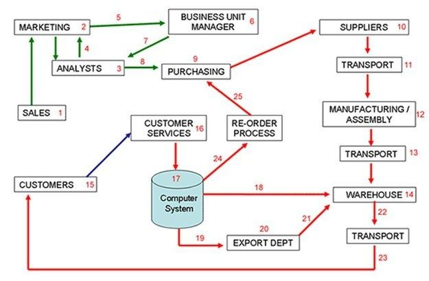 Supply Chain Chart | What Is Supply Chain Management? http://www.pomanagement.net