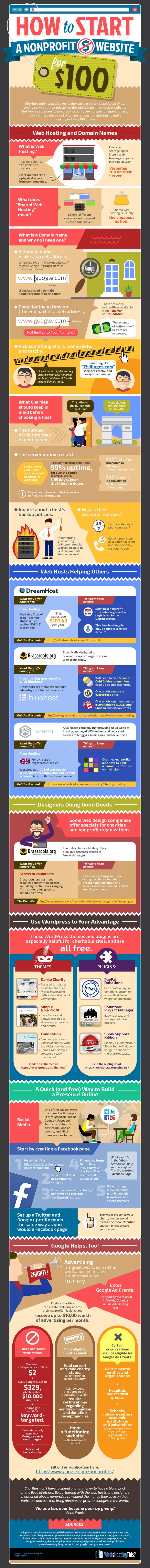 How to Create a Nonprofit Website for just 100 Dollar Infographic. Topic: chairty, charitable, humanitarian relief, web development, wordpress, webhosting.