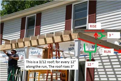 Rise and Run for Your Porch Roof