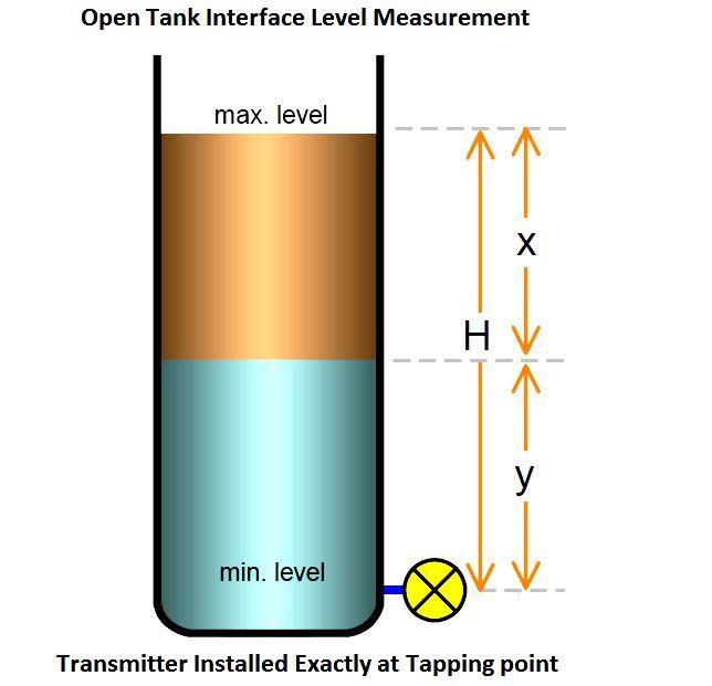 Otwórz Zasada pomiaru poziomu interfejsu Tank