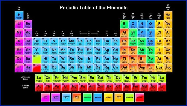 Mejores 43 imgenes de periodic table wallpaper en pinterest tabla periodic table hd wallpaper urtaz Images