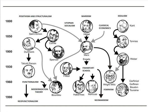 Sociology // History // Saint-Simon // Durkheim // Talcott Parson // Comte // Spencer // Freud // Bourdieu // Hegel // Marx // Engels // Freud // Habermas // Marcuse // Wright Mills // Kant // Tonnies // Weber // Garfinkel // Goffman // Boudon // Tourain // Positivism and structuralism // (Neo)Functionalism // Socialism and (Neo)Marxism // Idealism // Frankfurter Schule