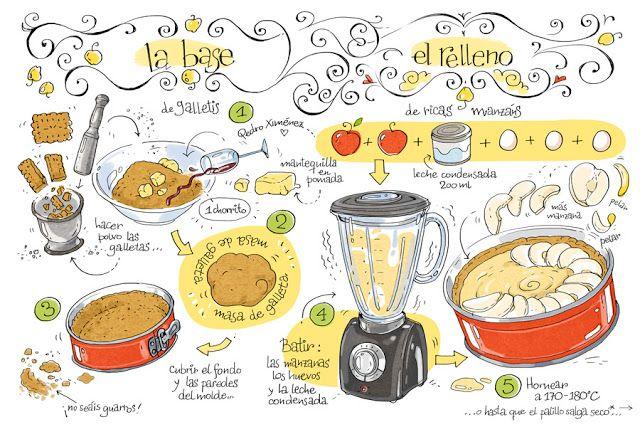 Tarta de manzana 1 cartoon recipes images pinterest for Procedimiento de cocina