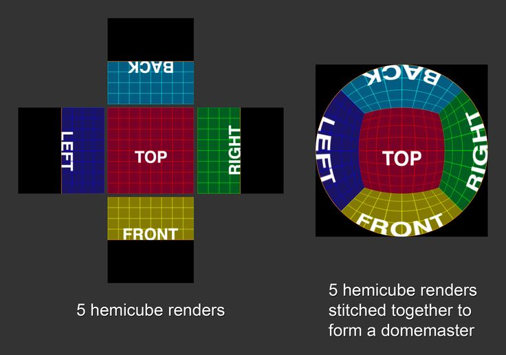 hemicube-to-domemaster-visualize