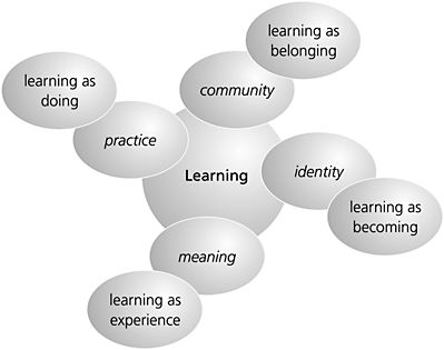 Community of learning