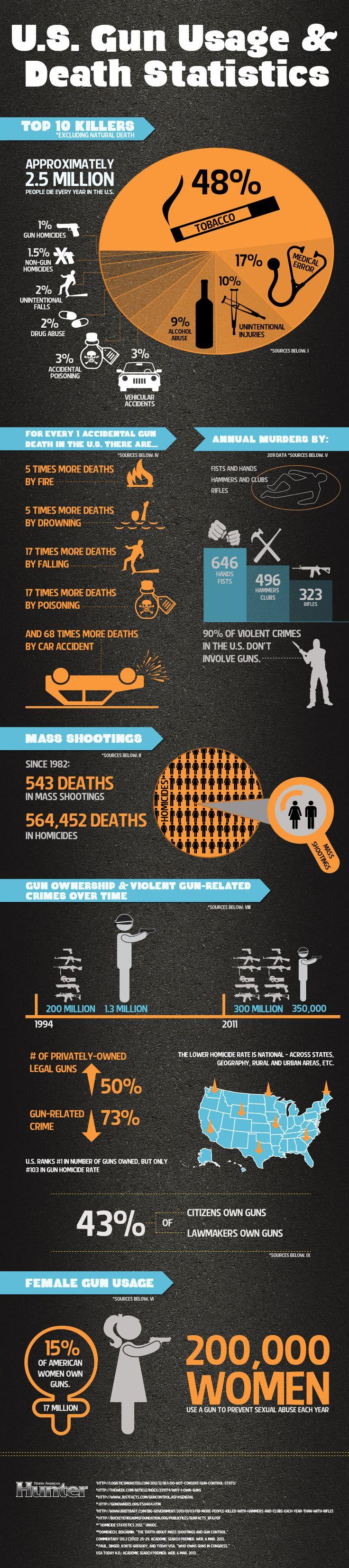 U.S. Gun Usage & Death Statistics