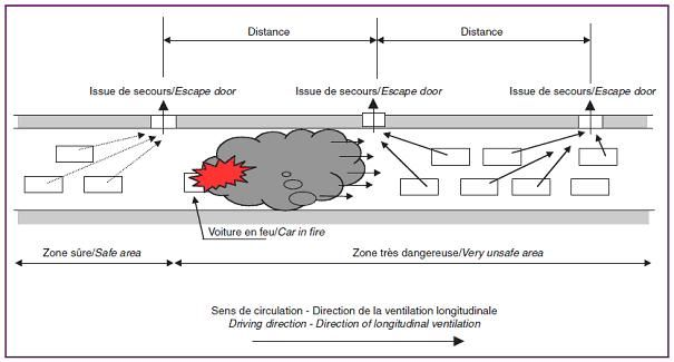 Typical escape pattern for uni-directional tunnel with longitudinal ventilation