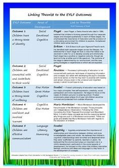 This poster is designed to make life a bit easier for early education teachers when trying to link learning stories and observations to theorists. It is a very easy to read document that looks great up on a wall, in children's portfolios and anywhere that educators need a quick snapshot of different theorists in childhood education.