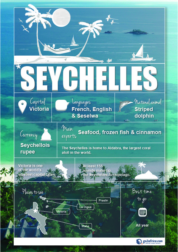 Seychelles Country Information infographic. #Africa #Travel