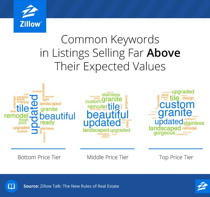"""Why do some homes sell for a premium? Timing, for starters. An analysis of 24,000 home salesin""""Zillow Talk: The New Rules of Real Estate"""" also revealslistings with certain keywords tend to sell for more than expected. """"Bottom-tier homes described asluxurioustend to beat their expected sale price by a whopping 8.2 percent,"""" write co-authorsSpencer Rascoff and Stan Humphries. """"Top-tier homes described ascaptivatingtend to beat theirs by 6.5 percent. That means, i"""