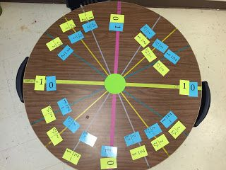 misscalcul8: Unit Circle Table  Use felt on wall with velcro to practice labeling!