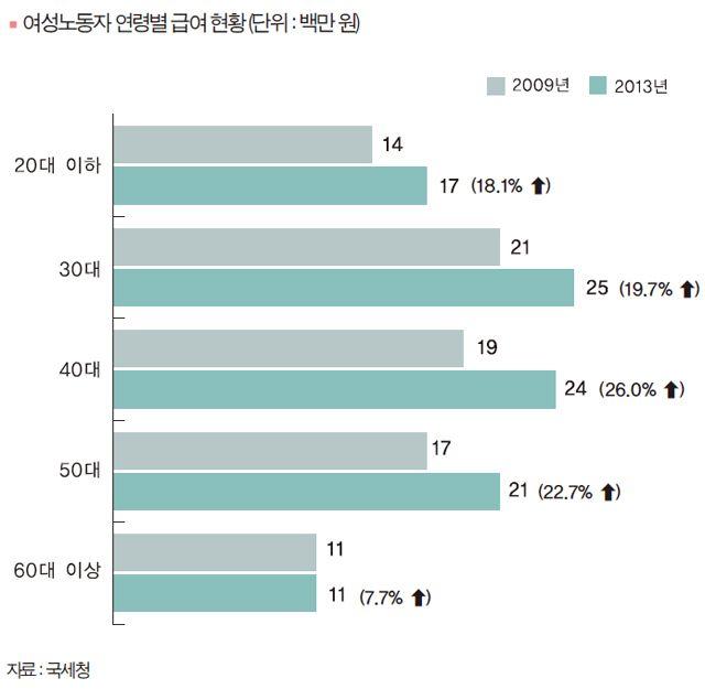 20대 여성 평균연봉 1,700만 원, 그나마 일자리도 없다 :: 참여와혁신