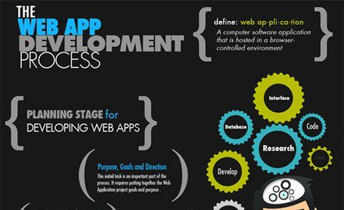 web-app-development-process.jpg 490×300 pixels