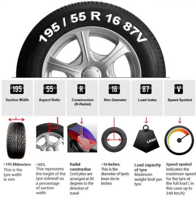 How To Read A Tyre Car Maintenance Tyre Size Car Mechanic
