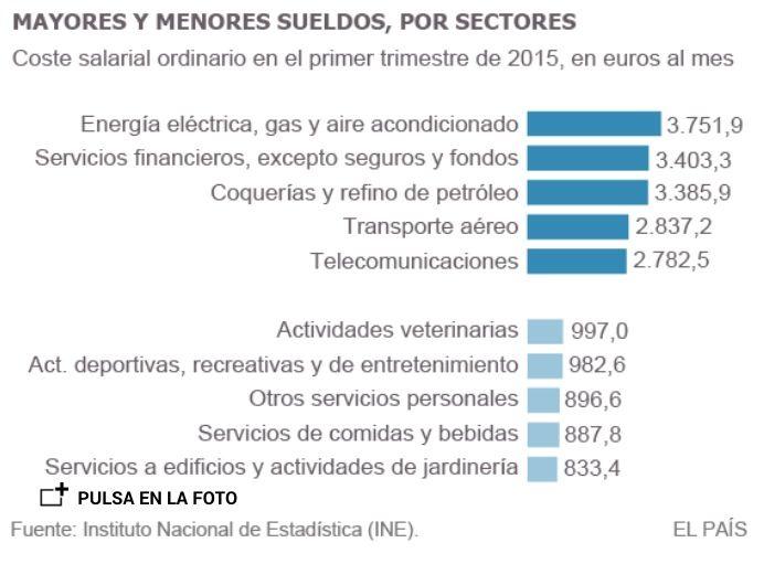 ES: Mejores y PEORES Sueldos 2014