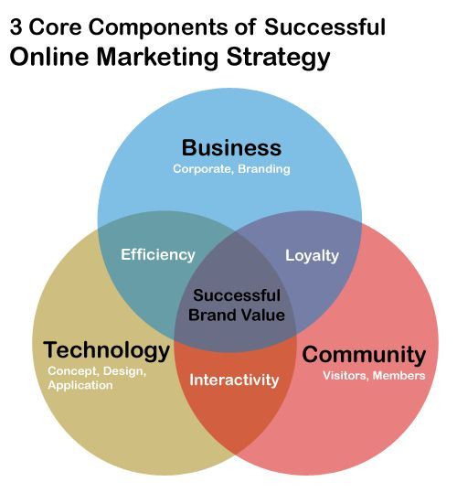 Core Components Of Online Marketing Strategy  Online Marketing