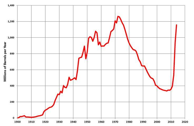 Peak oil - Wikipedia, the free encyclopedia