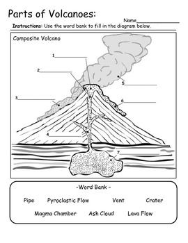 Volcano Types and Parts - Information and Diagram ...