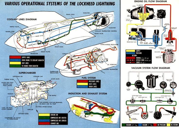 111 best lockheed p 38 lightning pursuit fighter images. Black Bedroom Furniture Sets. Home Design Ideas