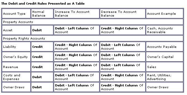 debit and credit cheat sheet - Google Search Cheat Sheet Pinterest - direct debit form