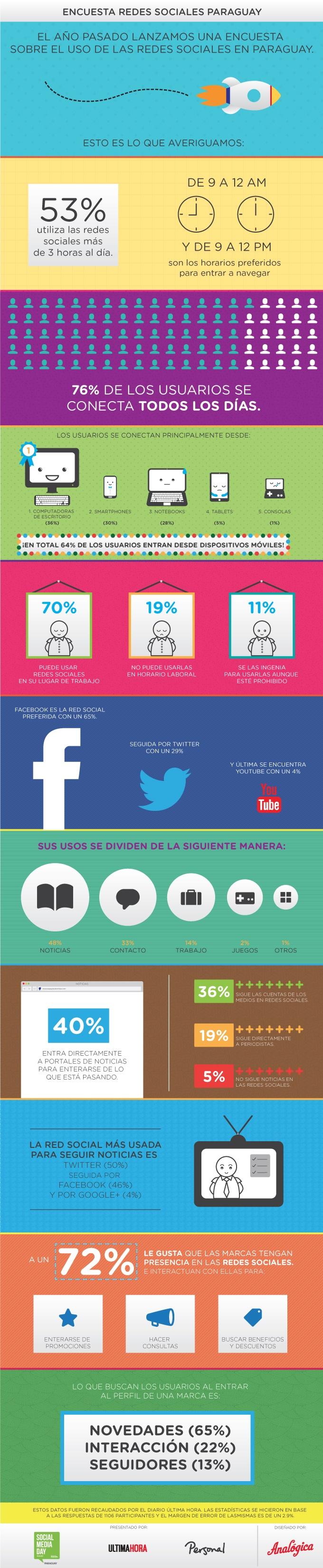 Redes Sociales en Paraguay #infografia #infographic #socialmedia