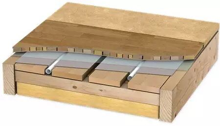 Устройство деревянного тёплого пола