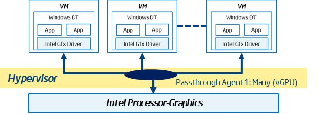 Intel® Graphics Virtualization Update | 01.org