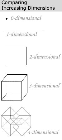 What is the Fourth Dimension?