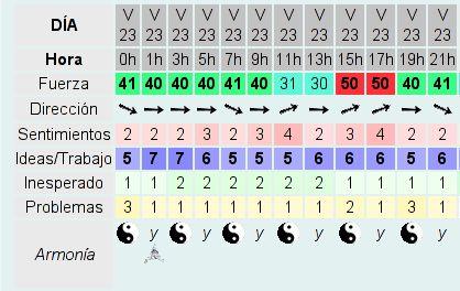 explicacion_almanaque_chino Horóscopo Chino - de hoy http://www.lascartasdelavida.com/horoscopo_hoy.php