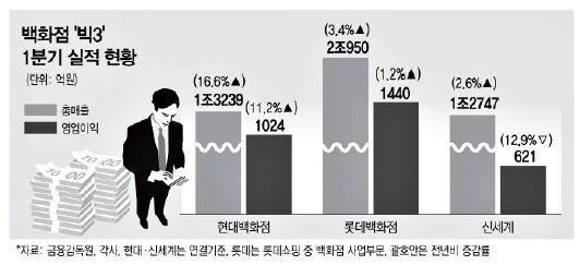 '백화점 빅3' 속도 다른 회복…현대百 '질주' - 머니투데이 뉴스