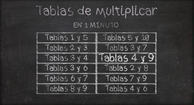 Tablas de multiplicar en 1 minuto   http://play.wimi5.com/games/tablas/0_0_4/