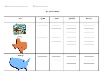 This a graphic organizer I created when I taught the three levels of government: local, state, and federal. I has an image of Texas for the state l...