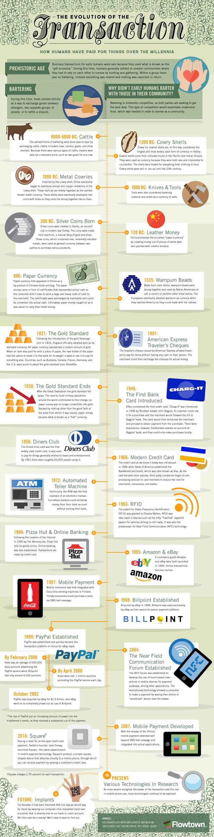 The Evolution of the Transaction. How humans have paid for things over the millennia. #infographic