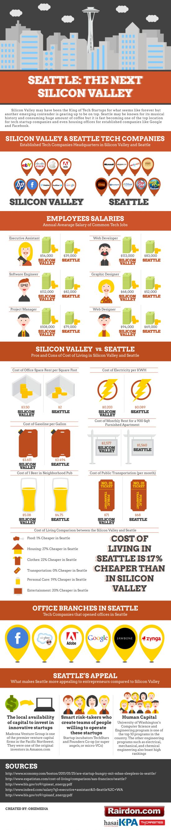 Those of us who live in the Seattle area know that it is quickly becoming a haven for tech companies. While Silicon Valley near San Francisco might have the market cornered and Silicon Alley in New York City might be the up-and-comer to most, Seattle has a serious case that they can make for having the best of both worlds. This infographic breaks down some of the important aspects of Seattle that make it a logical choice for more tech companies to use as their home base or as a satellite…