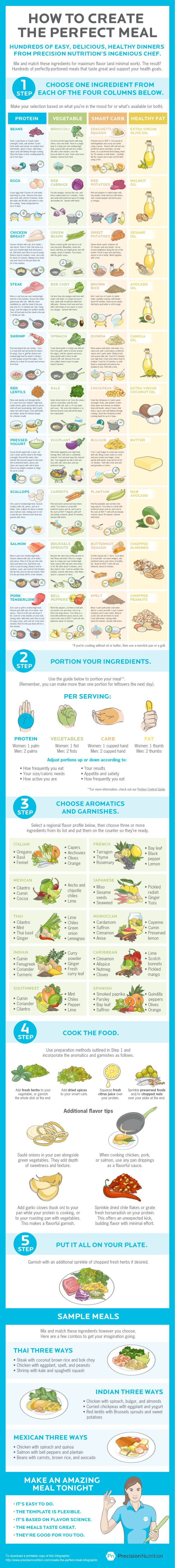 For endless meal ideas with a healthy combination of protein, vegetables, carbs, and fat. | 25 Cheat Sheets That Make Cooking Healthier Less Of A Freaking Chore