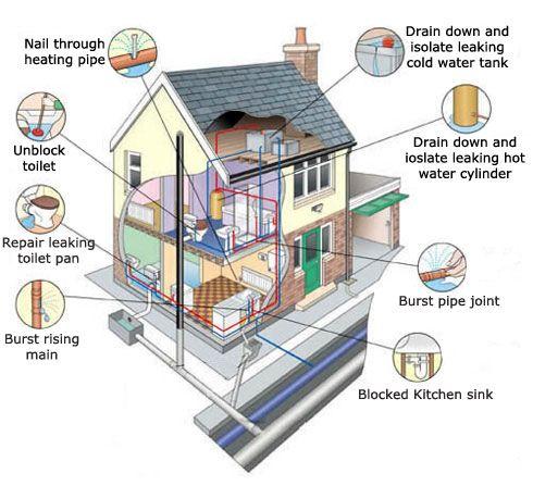 Potential plumbing problems