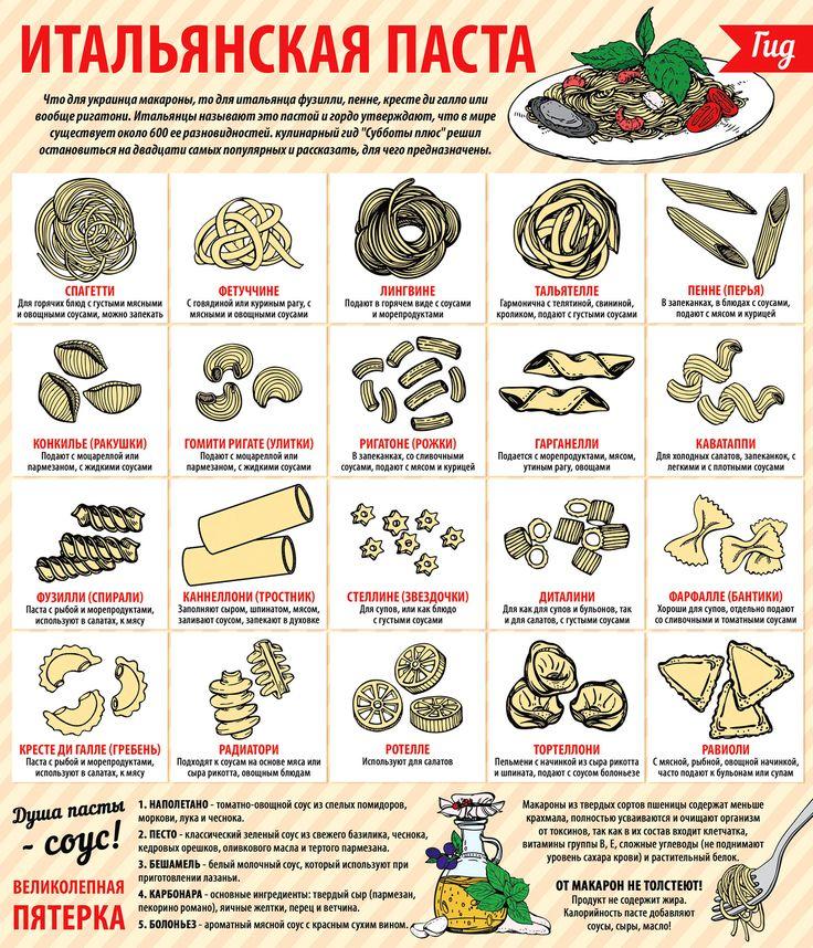 Инфографика. Итальянская паста